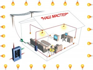 электромонтажные работы киев